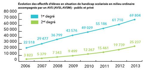 Rentrée 2014: évolution des effectifs d'élèves en situation de handicap scolarisés en milieu scolaire ordinaire accompagnés par un AVS