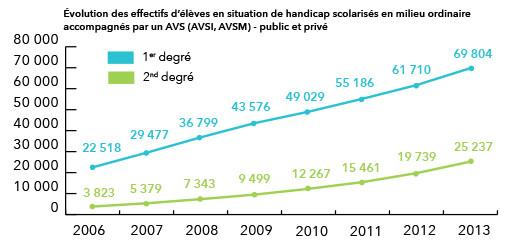 Rentrée 2014 : évolution des effectifs d'élèves en situation de handicap scolarisés en milieu scolaire ordinaire accompagnés par un AVS