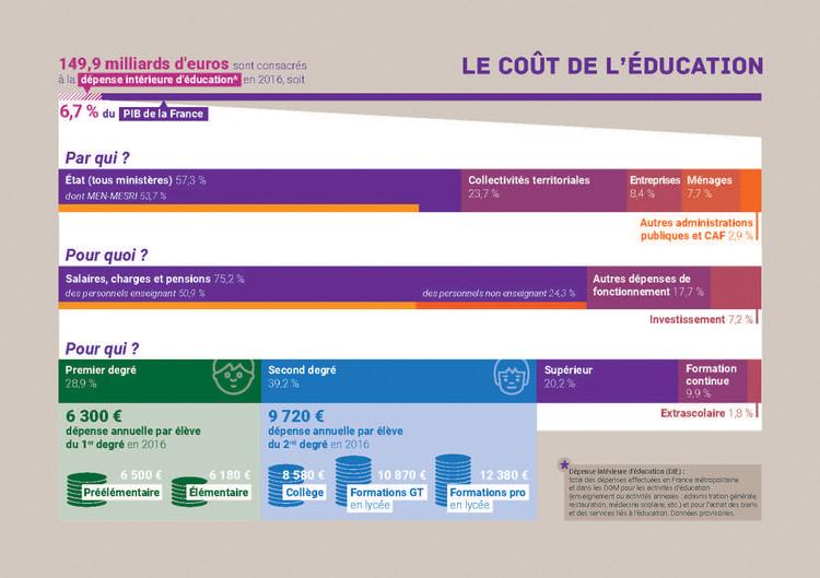 L Education Nationale En Chiffres 2018 Ministere De L Education