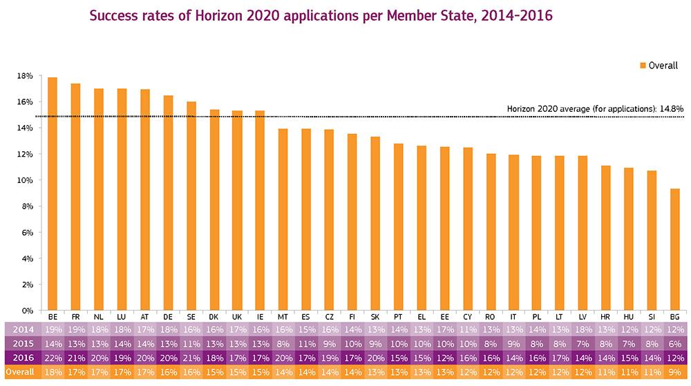 HORIZON 2020 in full swing fig10