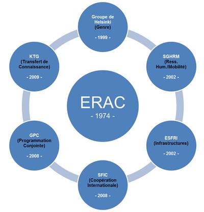 ERAC - groupes de l'EER