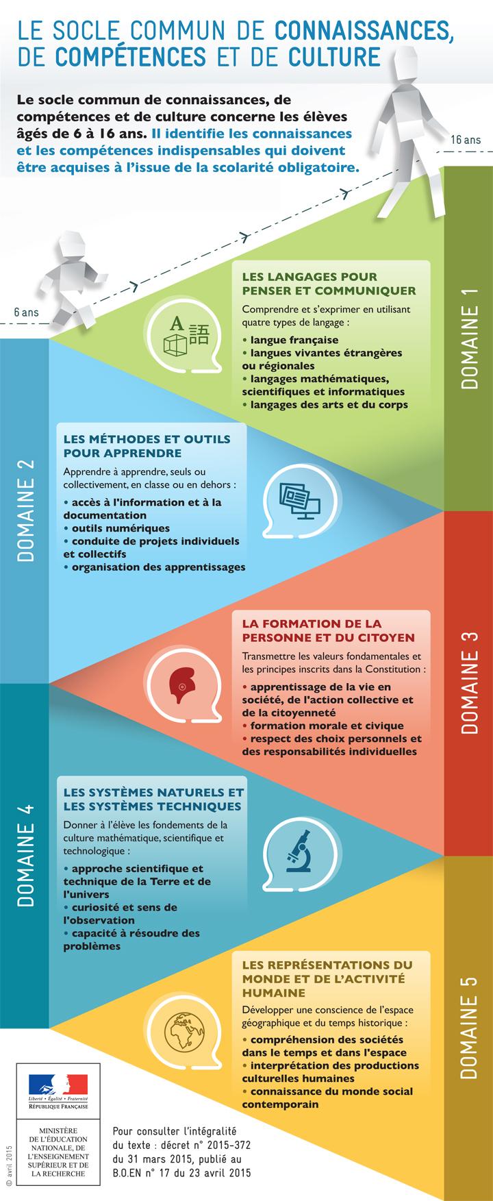 Le socle commun de connaissances de comp tences et de - Grille indiciaire cpe education nationale ...
