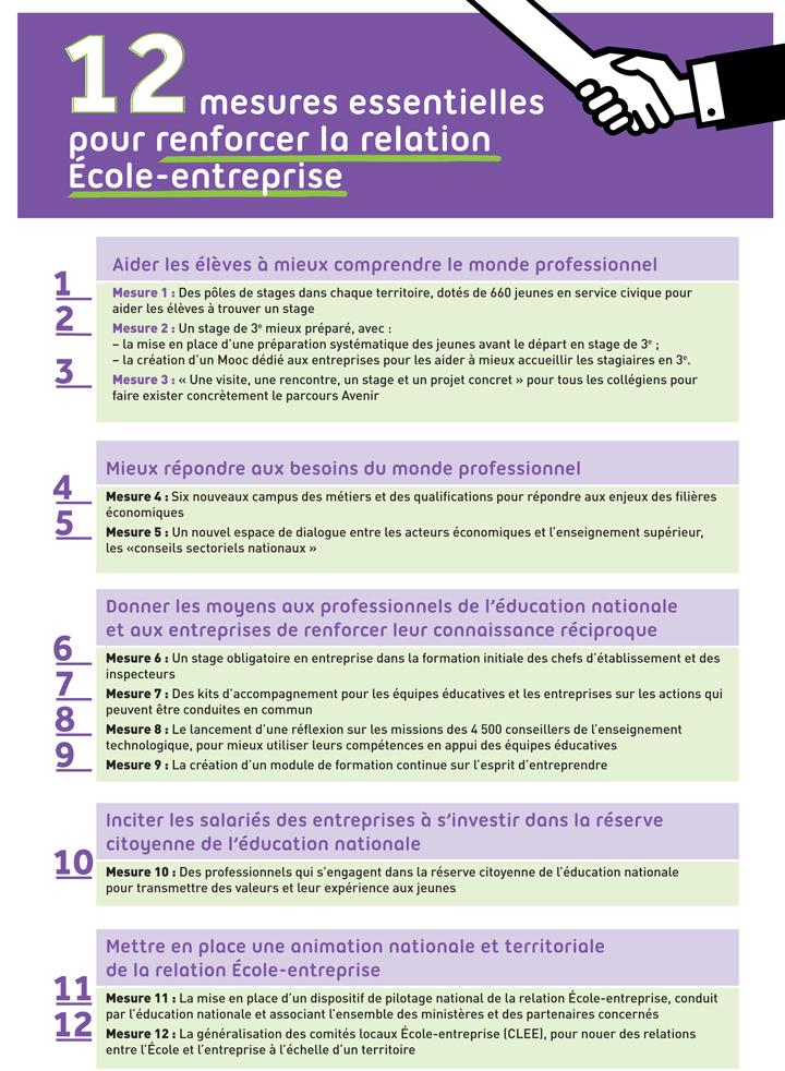 École-entreprise: développer les relations pour l'orientation et l'insertion professionnelle des jeunes