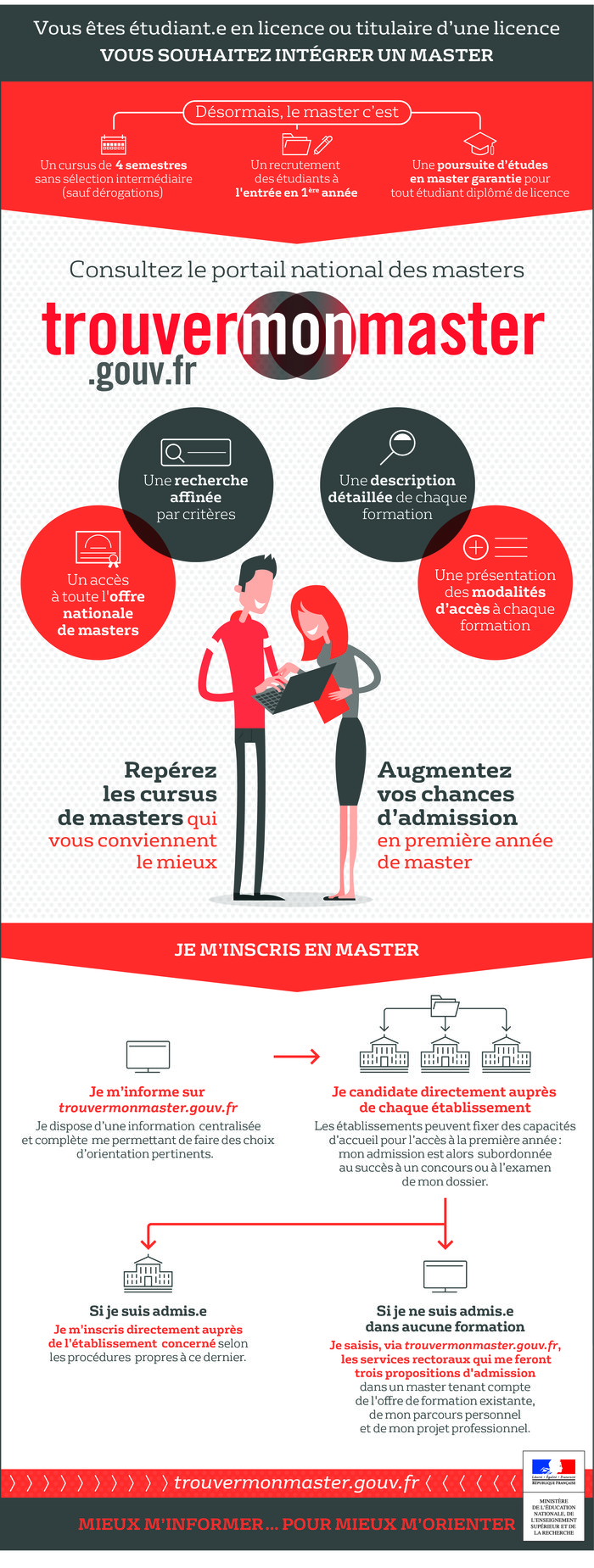 trouvermonmaster.gouv.fr_infographie