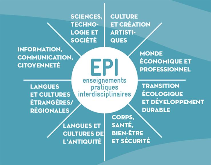 les enseignements pratiques interdisciplinaires  epi