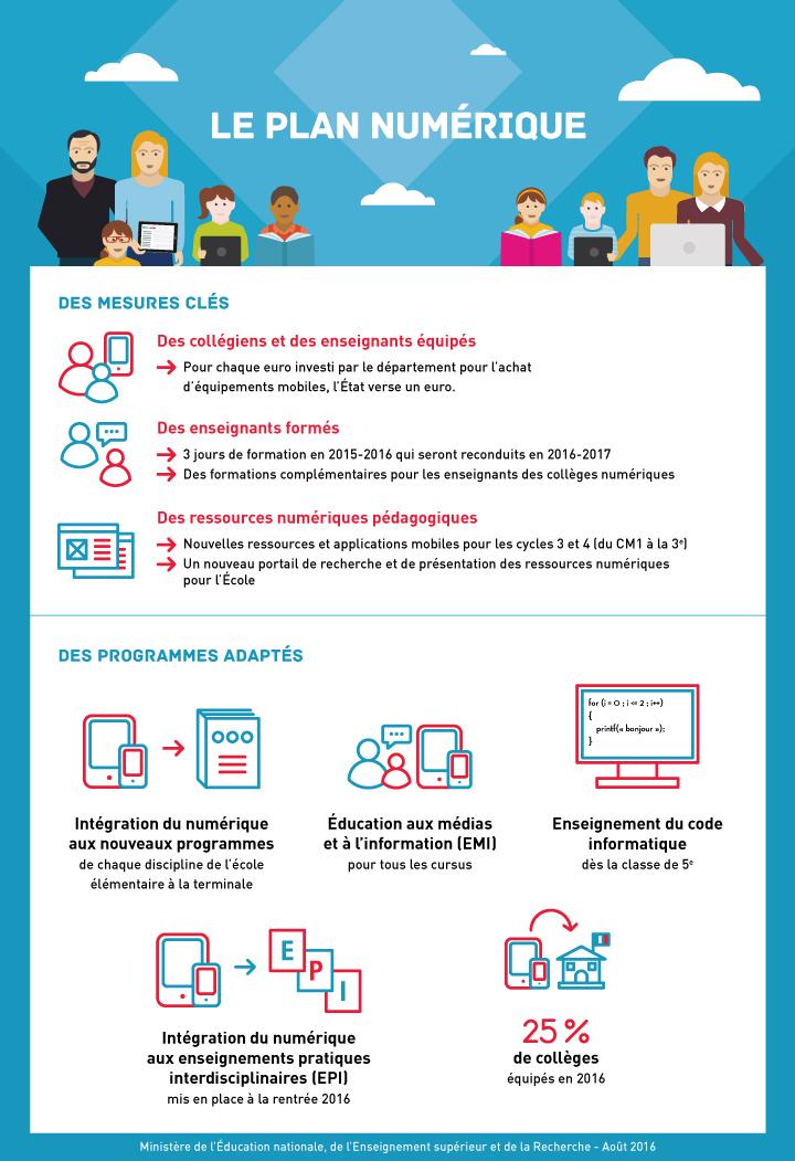 Infographie 8 - Numérique
