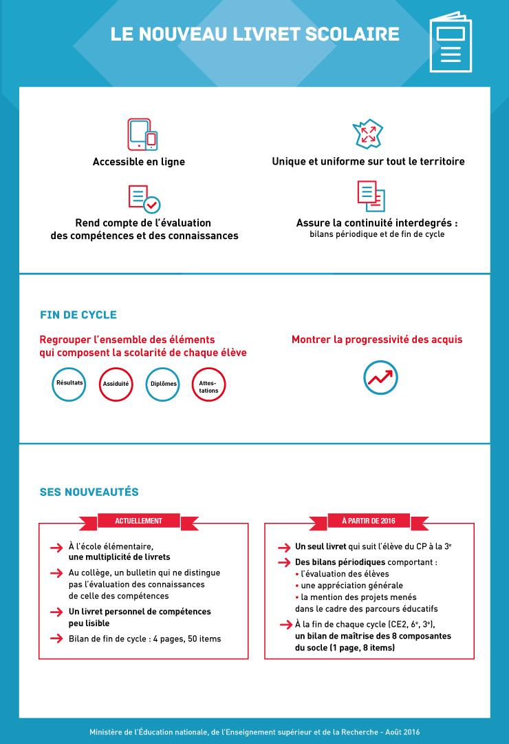 Infographie 5 - Livret scolaire
