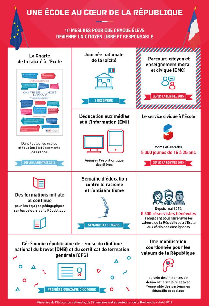 Infographie 9 - République
