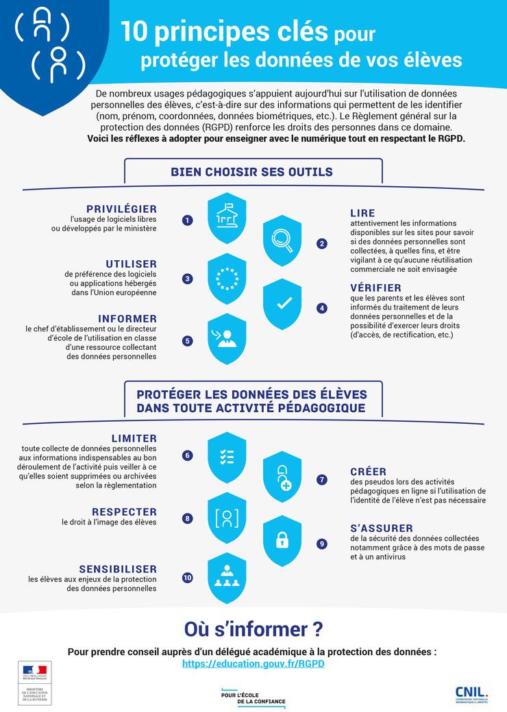 Infographie. 10 principes clés pour protéger les données de vos élèves