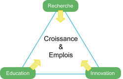 Triangle-connaissance : symbole EIT
