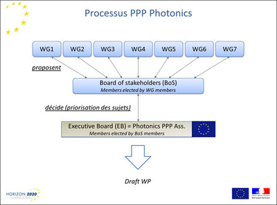Processus PPP Photonic