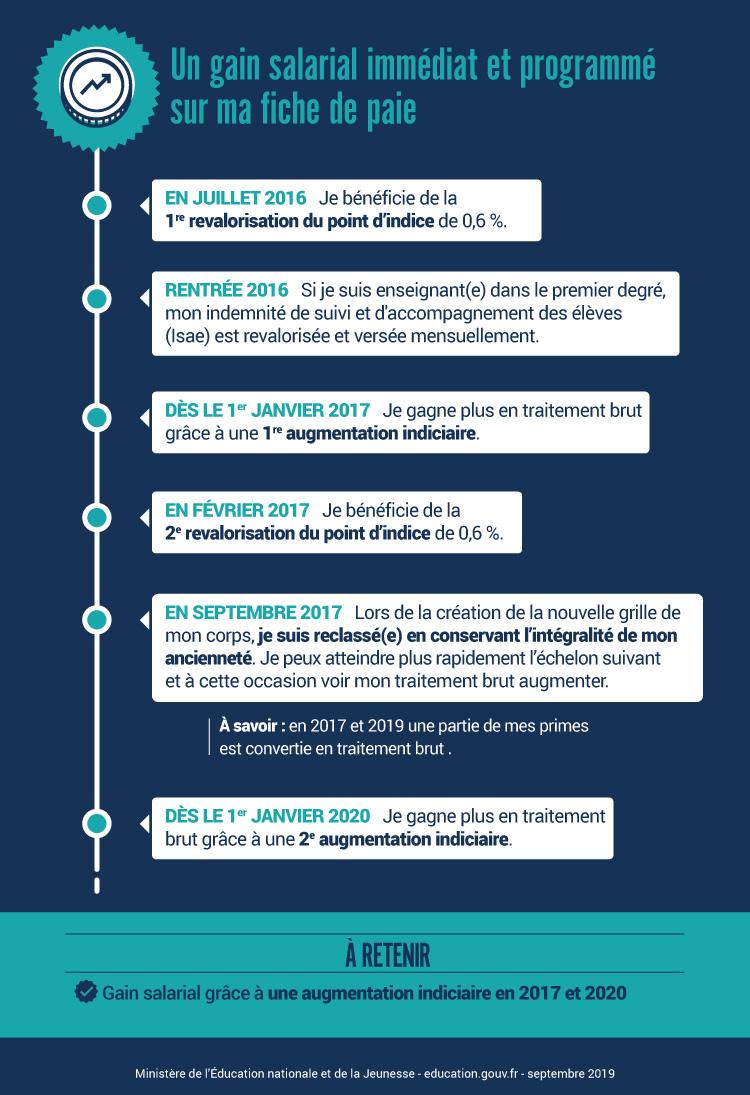 Calendrier Paiement Education Nationale 2019.Comprendre Les Nouvelles Carrieres Enseignantes Ministere
