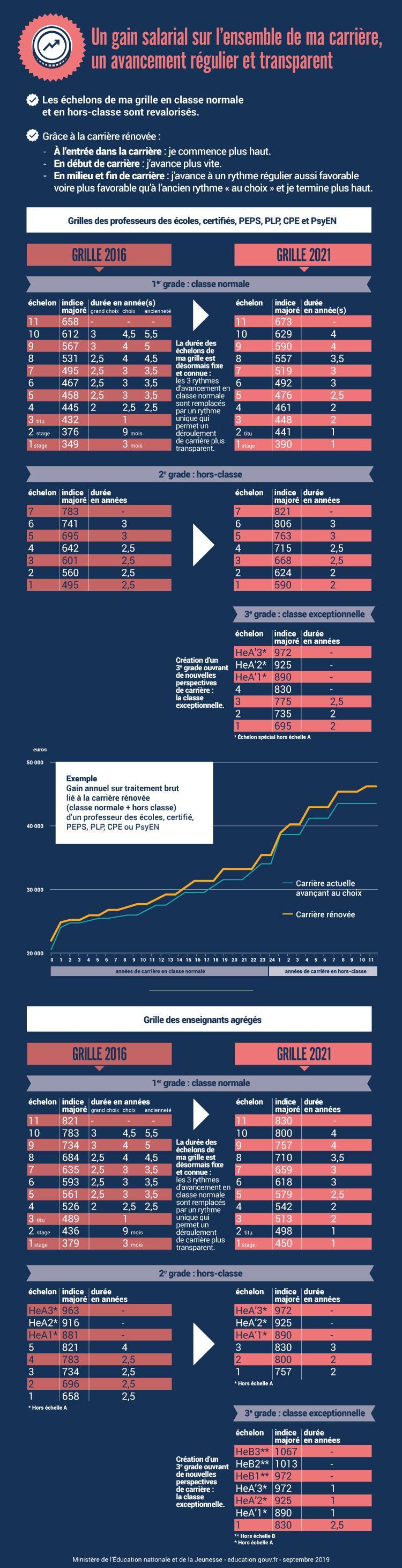 Calendrier Paiement Education Nationale 2019.La Remuneration Des Enseignants Ministere De L Education